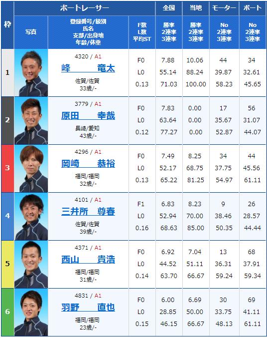 2019年2月9日芦屋競艇G1第65回九州地区選手権競走初日12Rの出走表