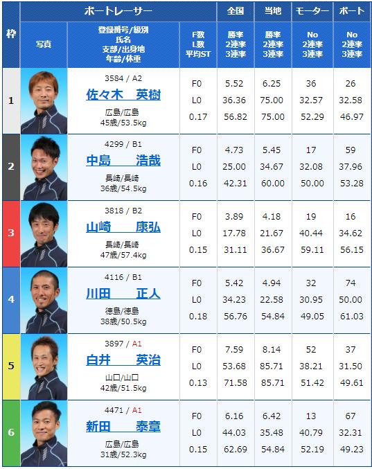 2019年2月10日大村競艇夜の前付け王決定戦2日目7Rの出走表