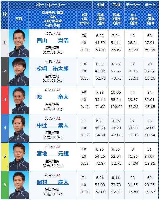 2019年2月11日芦屋競艇G1第65回九州地区選手権競走3日目11Rの出走表