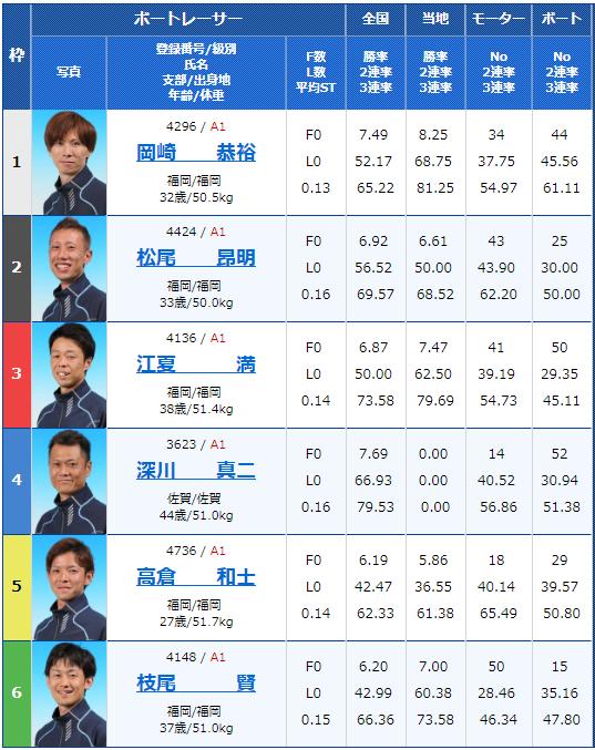 2019年2月11日芦屋競艇G1第65回九州地区選手権競走3日目12Rの出走表