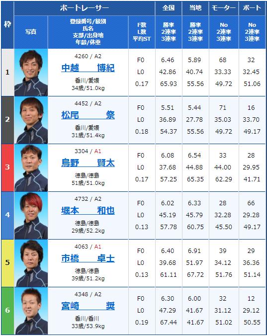2019年2月11日鳴門競艇G1第62回四国地区選手権競走2日目10Rの出走表