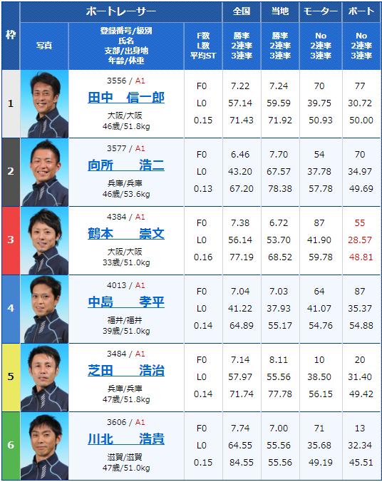 2019年2月11日住之江競艇G1第62回近畿地区選手権競走初日10Rの出走表