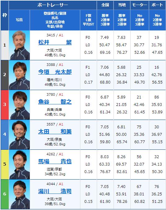 2019年2月11日住之江競艇G1第62回近畿地区選手権競走初日12Rの出走表