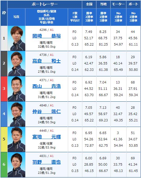 2019年2月13日芦屋競艇G1第65回九州地区選手権競走5日目11Rの出走表