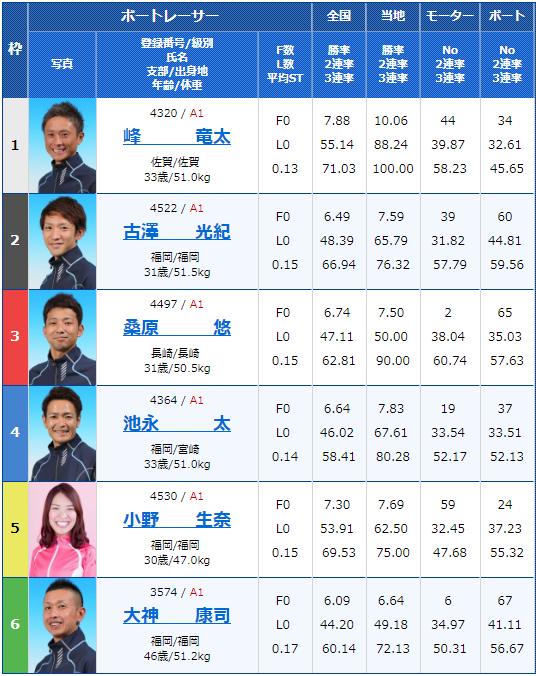 2019年2月13日芦屋競艇G1第65回九州地区選手権競走5日目12Rの出走表