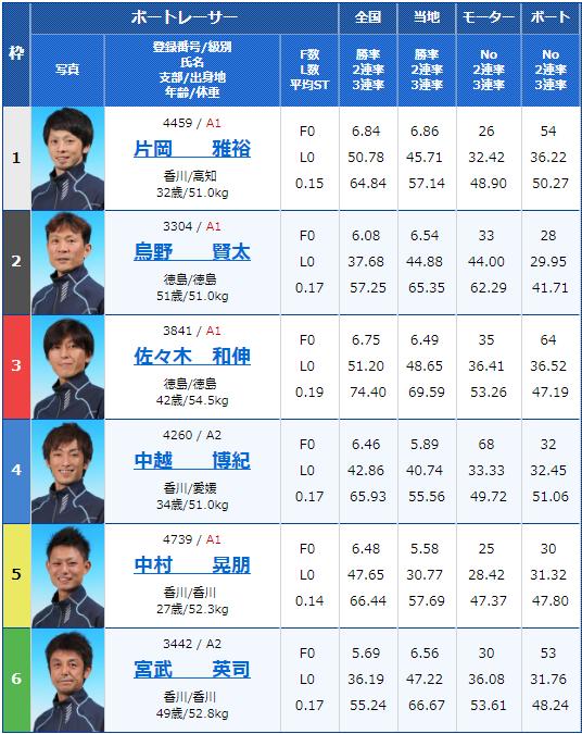 2019年2月13日鳴門競艇G1第62回四国地区選手権競走4日目11Rの出走表