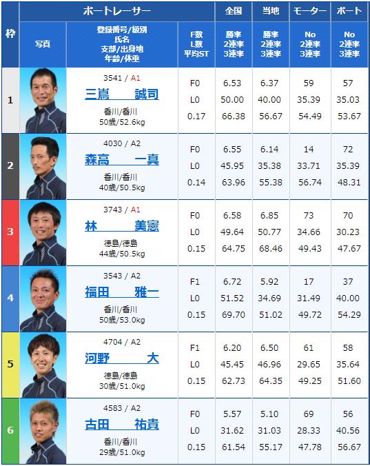 2019年2月13日鳴門競艇G1第62回四国地区選手権競走4日目12Rの出走表