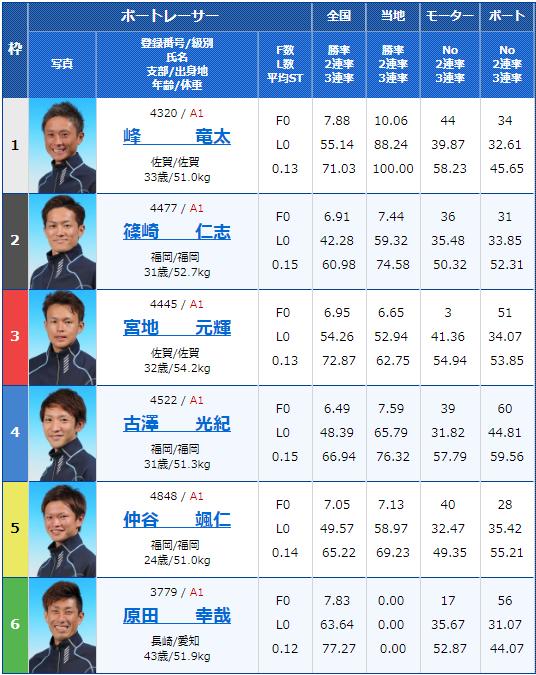 2019年2月14日芦屋競艇G1第65回九州地区選手権競走最終日11Rの出走表