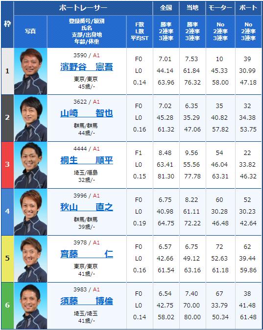 2019年2月15日平和島競艇G1関東地区選手権初日12Rの出走表