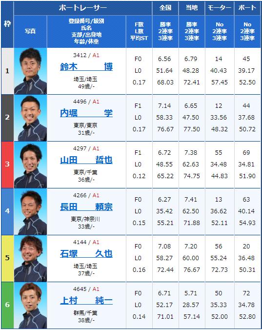 2019年2月15日平和島競艇G1関東地区選手権初日5Rの出走表
