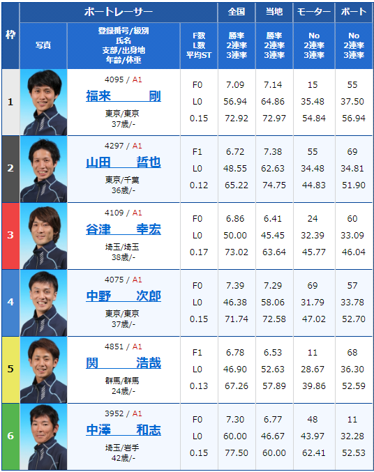 2019年2月15日平和島競艇G1関東地区選手権初日9Rの出走表