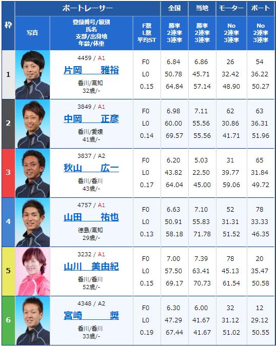 2019年2月15日鳴門競艇G1第62回四国地区選手権競走最終日10Rの出走表