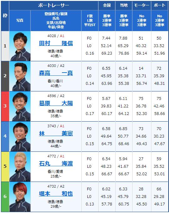 2019年2月15日鳴門競艇G1第62回四国地区選手権競走最終日11Rの出走表