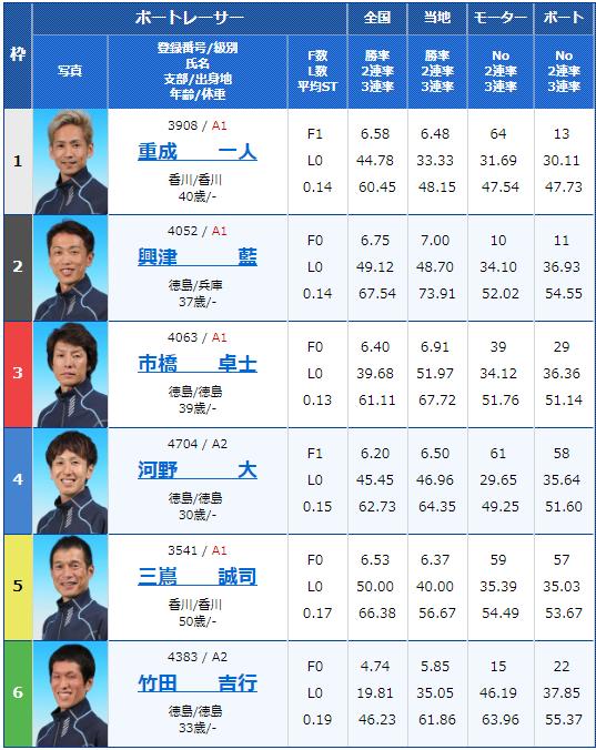 2019年2月15日鳴門競艇G1第62回四国地区選手権競走最終日12Rの出走表