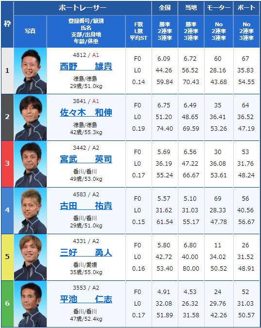 2019年2月14日鳴門競艇G1第62回四国地区選手権競走5日目9Rの出走表