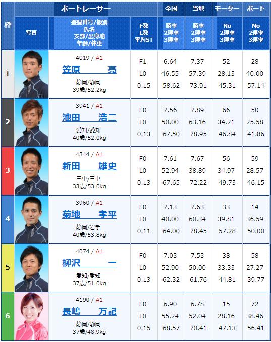 2019年2月16日浜名湖競艇G1第64回東海地区選手権初日12Rの出走表