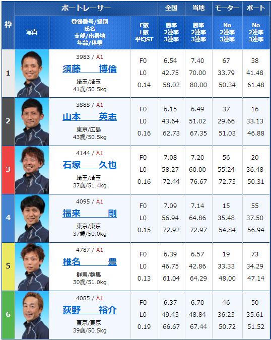 2019年2月16日平和島競艇G1関東地区選手権2日目10Rの出走表