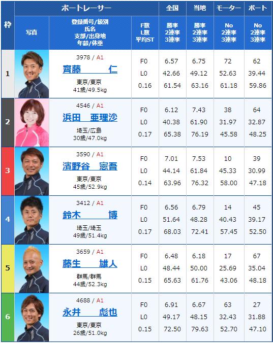 2019年2月16日平和島競艇G1関東地区選手権2日目11Rの出走表