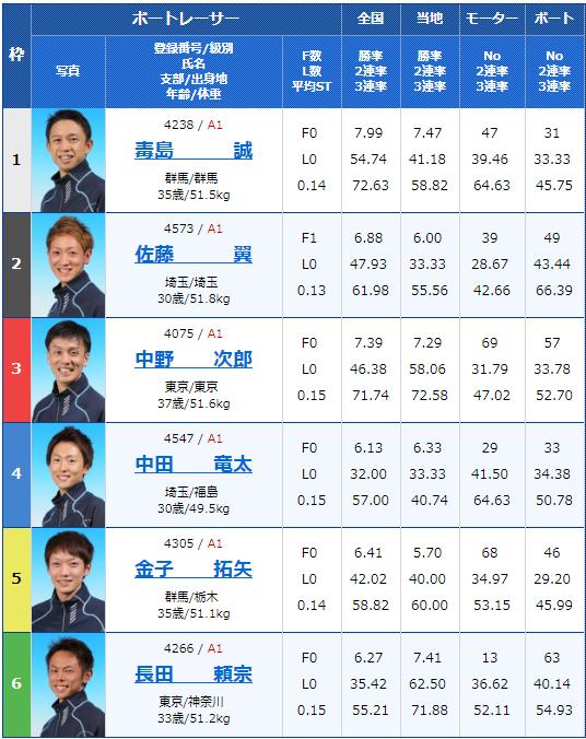 2019年2月16日平和島競艇G1関東地区選手権2日目12Rの出走表