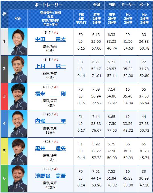 2019年2月17日平和島競艇G1関東地区選手権3日目10Rの出走表