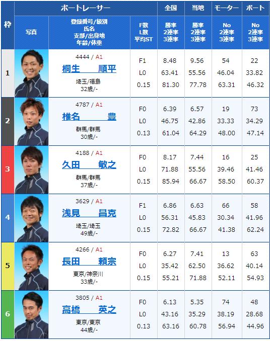 2019年2月17日平和島競艇G1関東地区選手権3日目12Rの出走表