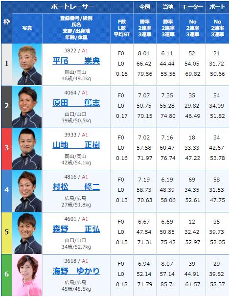 2019年2月17日下関競艇G1中国地区選手権競争初日10Rの出走表