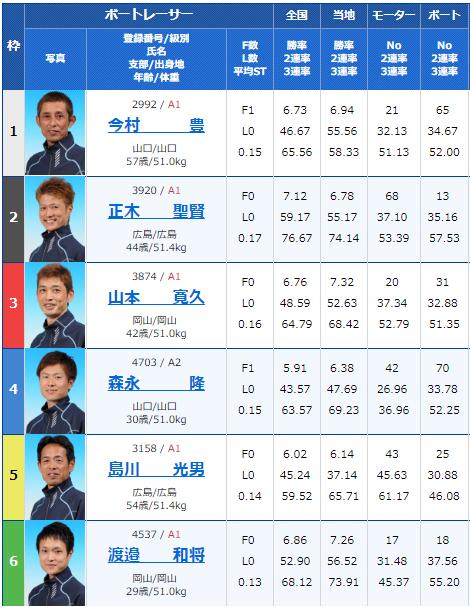 2019年2月17日下関競艇G1中国地区選手権競争初日11Rの出走表