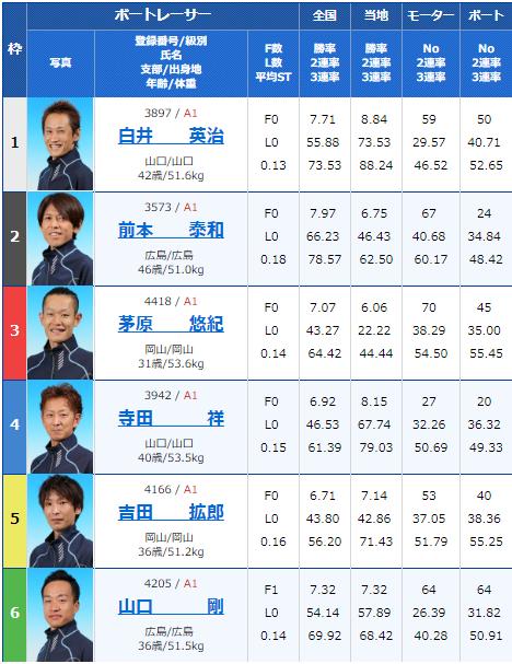 2019年2月17日下関競艇G1中国地区選手権競争初日12Rの出走表