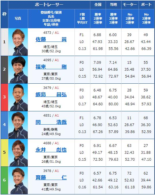 2019年2月18日平和島競艇G1関東地区選手権4日目11Rの出走表