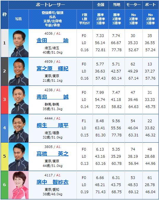 2019年2月18日平和島競艇G1関東地区選手権4日目7Rの出走表