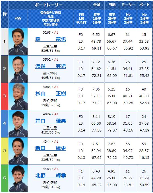 2019年2月18日浜名湖競艇G1第64回東海地区選手権3日目10Rの出走表