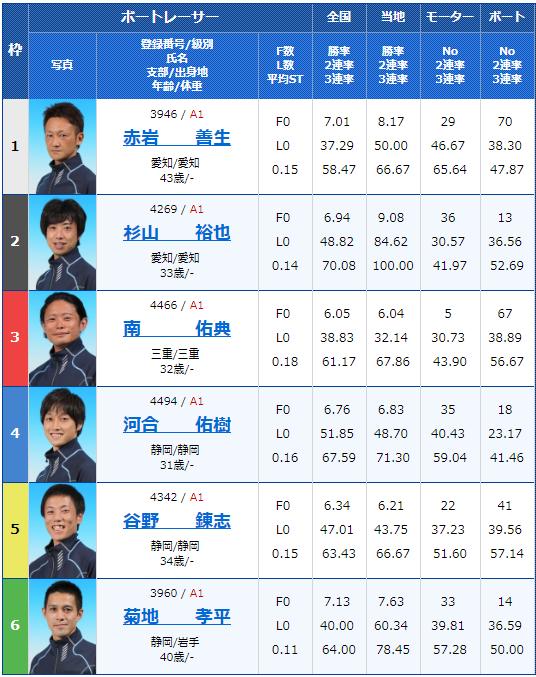 2019年2月19日浜名湖競艇G1第64回東海地区選手権4日目11Rの出走表