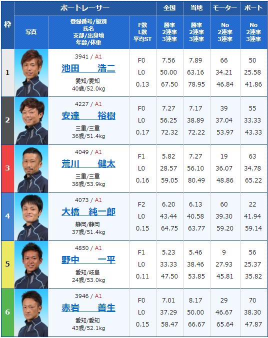 2019年2月18日浜名湖競艇G1第64回東海地区選手権3日目12Rの出走表