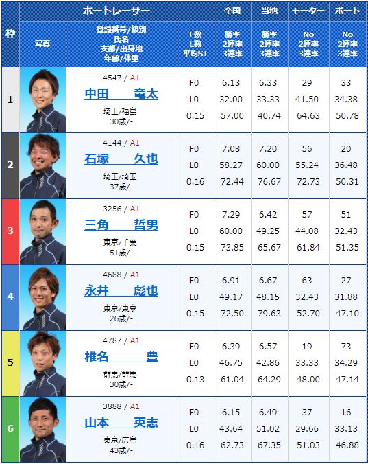 2019年2月19日平和島競艇G1関東地区選手権5日目10Rの出走表