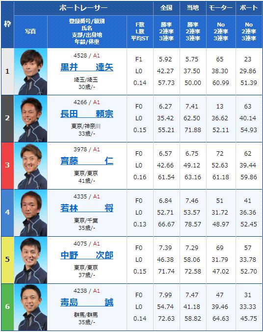 2019年2月19日平和島競艇G1関東地区選手権5日目11Rの出走表