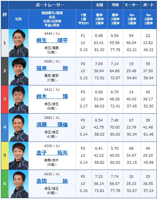 2019年2月19日平和島競艇G1関東地区選手権5日目12Rの出走表