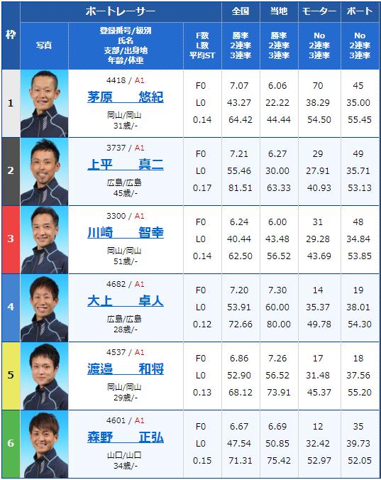 2019年2月19日下関競艇G1中国地区選手権競争3日目12Rの出走表