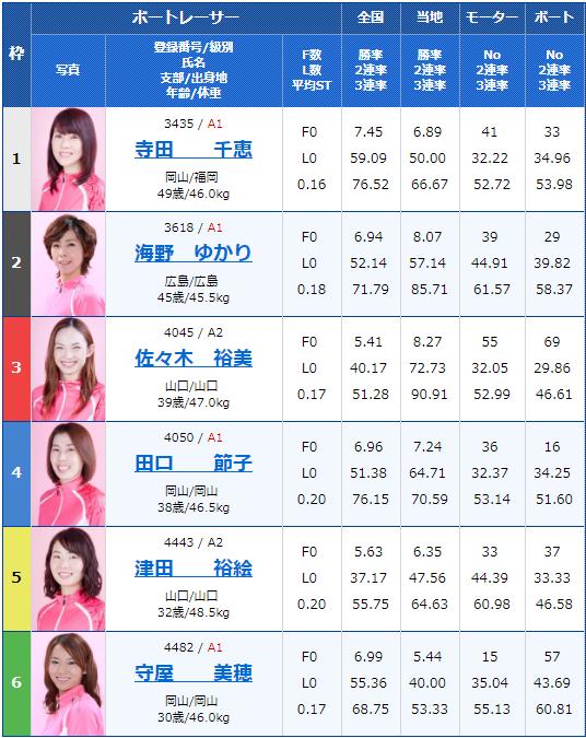 2019年2月18日下関競艇G1中国地区選手権競争2日目12Rの出走表