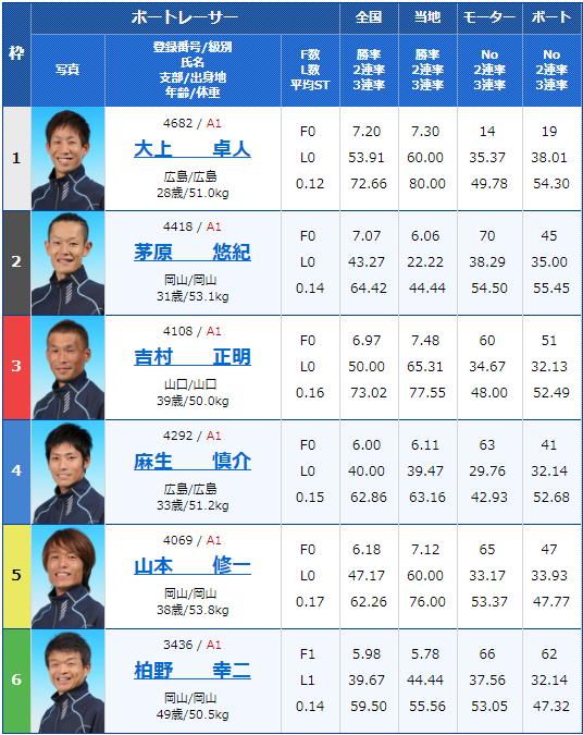 2019年2月18日下関競艇G1中国地区選手権競争2日目7Rの出走表