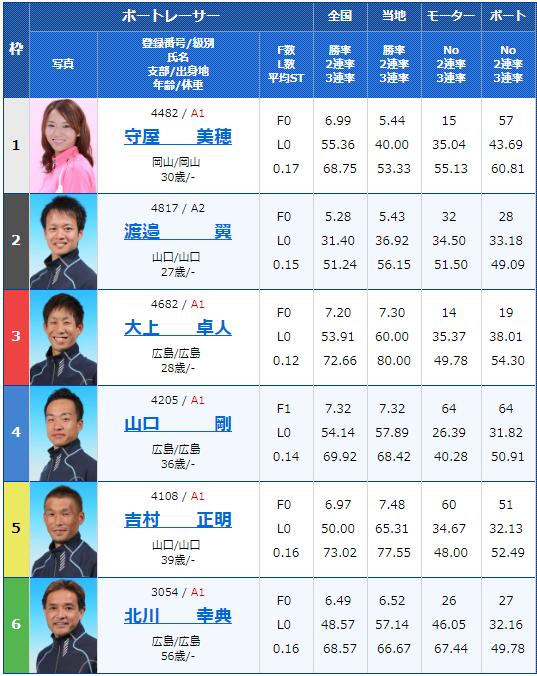 2019年2月19日下関競艇G1中国地区選手権競争3日目8Rの出走表