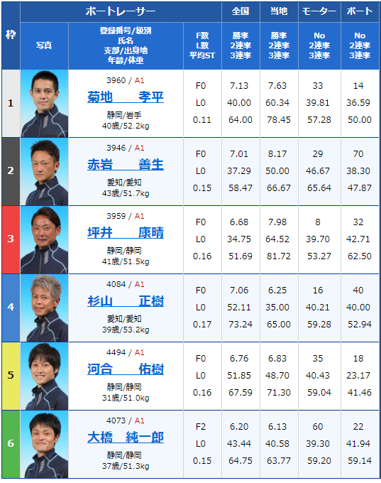 2019年2月20日浜名湖競艇G1第64回東海地区選手権5日目10Rの出走表