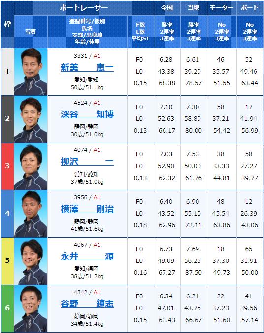 2019年2月20日浜名湖競艇G1第64回東海地区選手権5日目11Rの出走表