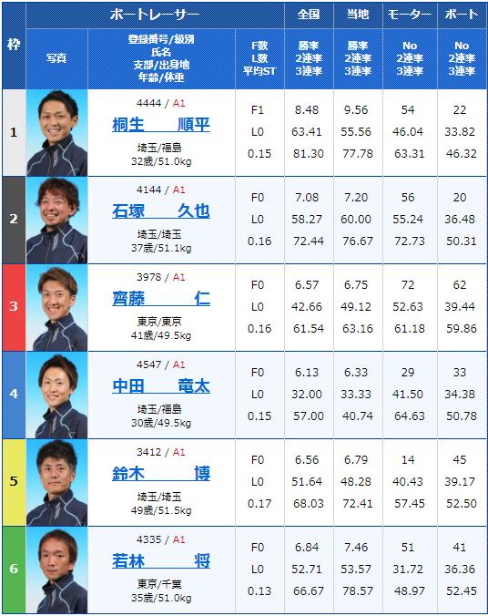 2019年2月20日平和島競艇G1関東地区選手権最終日12Rの出走表