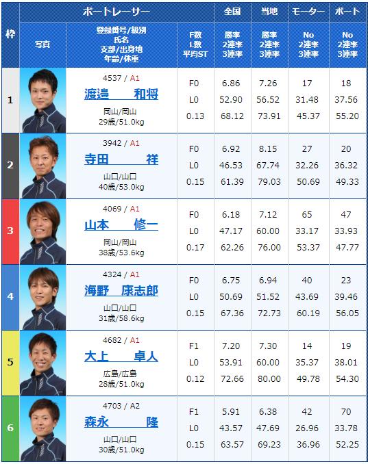 2019年2月20日下関競艇G1中国地区選手権競争4日目10Rの出走表