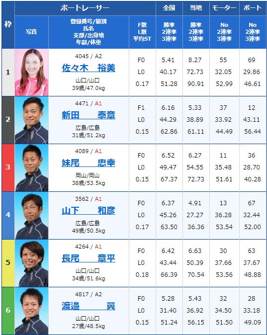 2019年2月20日下関競艇G1中国地区選手権競争4日目12Rの出走表