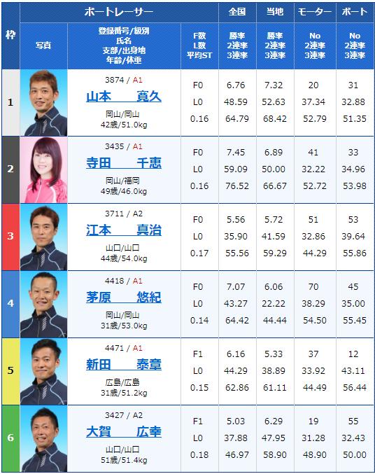 2019年2月20日下関競艇G1中国地区選手権競争4日目8Rの出走表