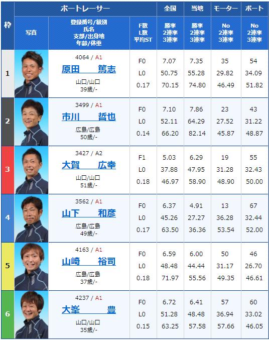 2019年2月22日下関競艇G1中国地区選手権競争最終日10Rの出走表
