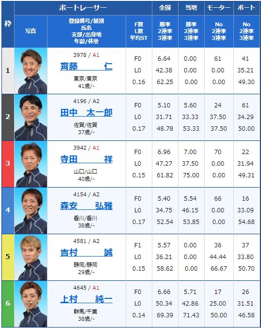 2019年2月26日大村競艇G3アサヒビールカップ初日11Rの出走表