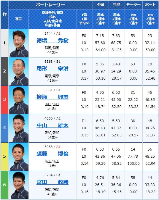 2019年2月26日大村競艇G3アサヒビールカップ初日9Rの出走表