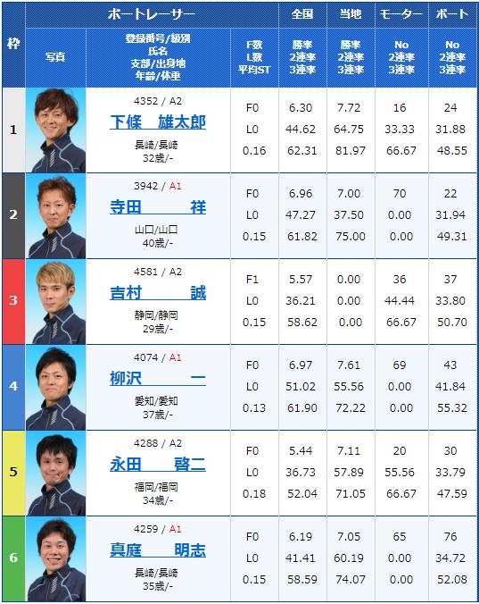 2019年2月28日大村競艇G3アサヒビールカップ3日目11Rの出走表
